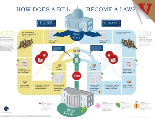 how does a bill become a