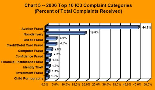 2006 Top 10 IC3 Complaint Categories